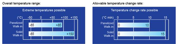 solid walkin comparison chart